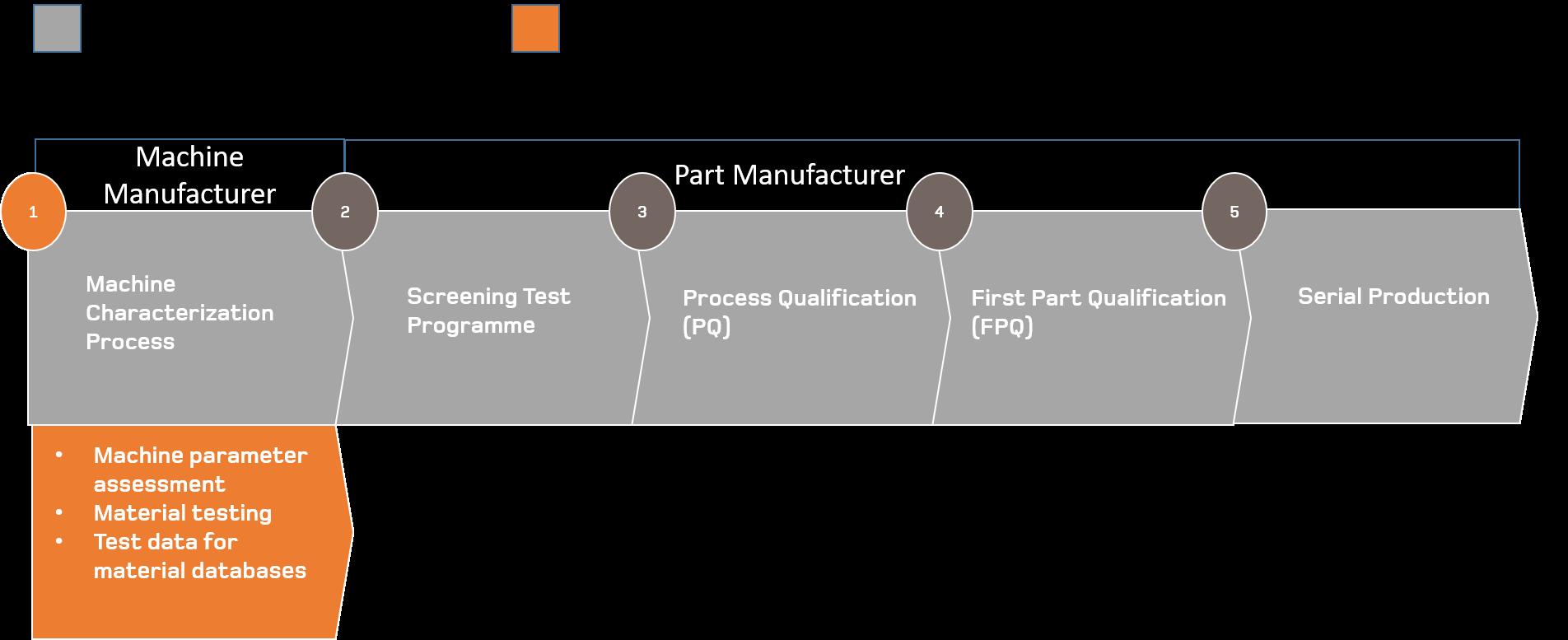 3D printing chart 1.2020-07-22-16-42-59